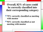 overall 82 of cases could be correctly classified into their corresponding category