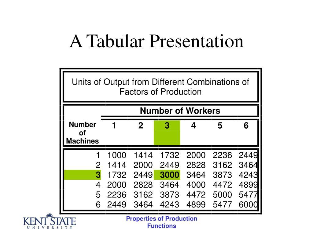 A Tabular Presentation