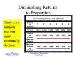 diminishing returns to proportion26