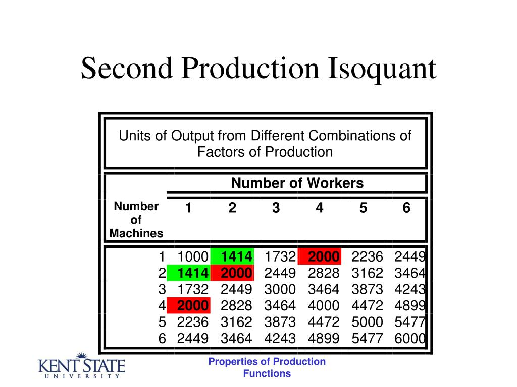 Second Production Isoquant