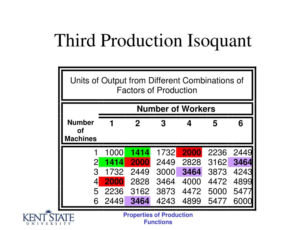 Third Production Isoquant