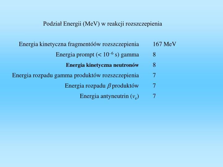 Podział Energii (MeV) w reakcji rozszczepienia
