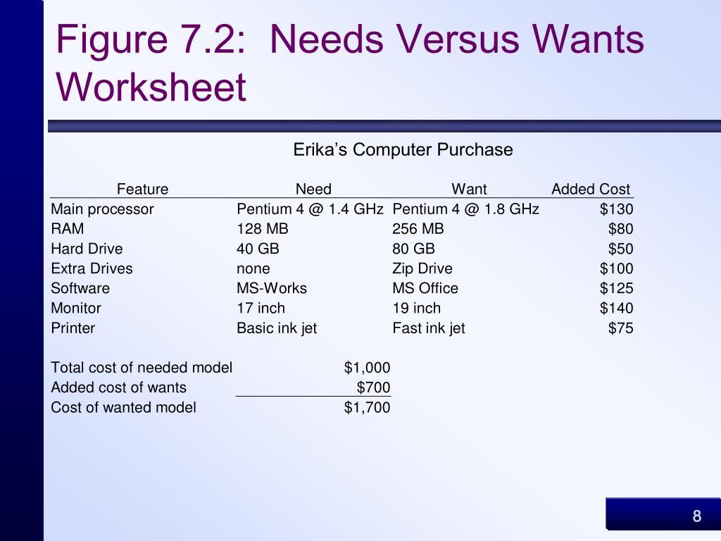 Figure 7.2:  Needs Versus Wants Worksheet