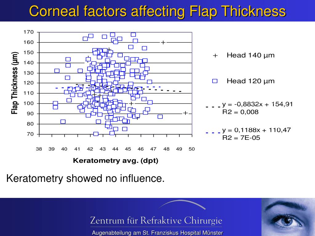 Corneal factors affecting Flap Thickness