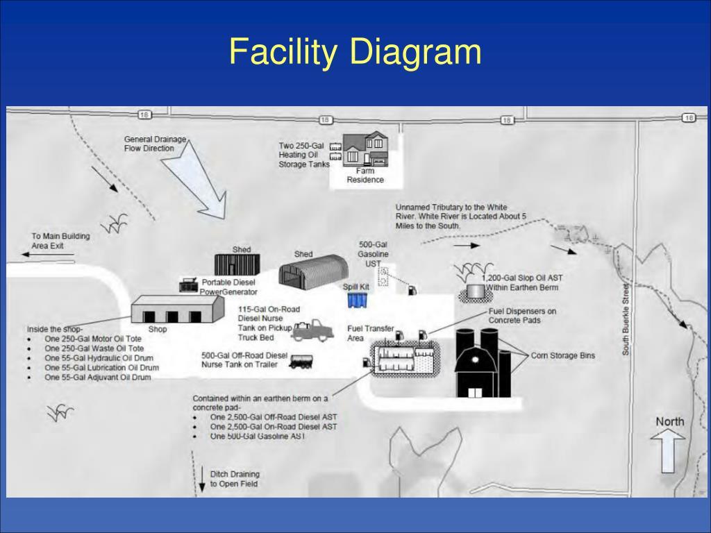 Facility Diagram