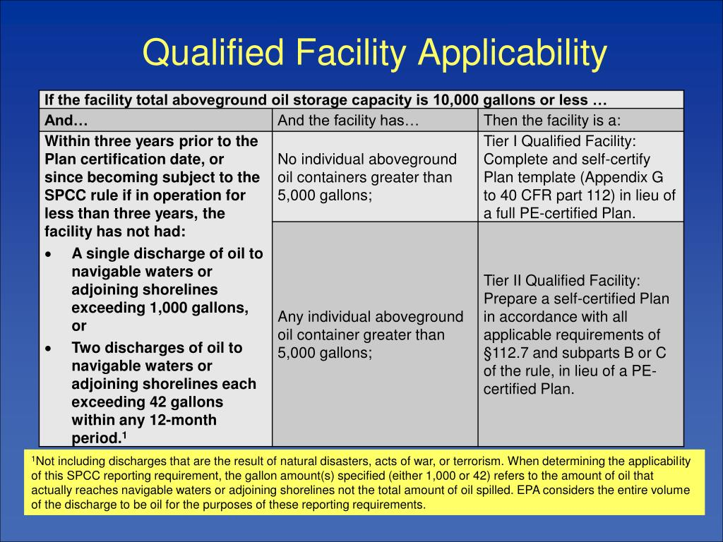 Qualified Facility Applicability