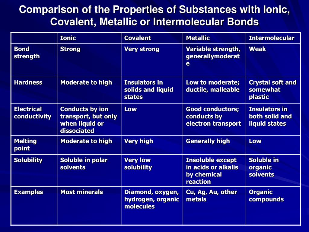 Comparison of the Properties of Substances with Ionic, Covalent, Metallic or Intermolecular Bonds