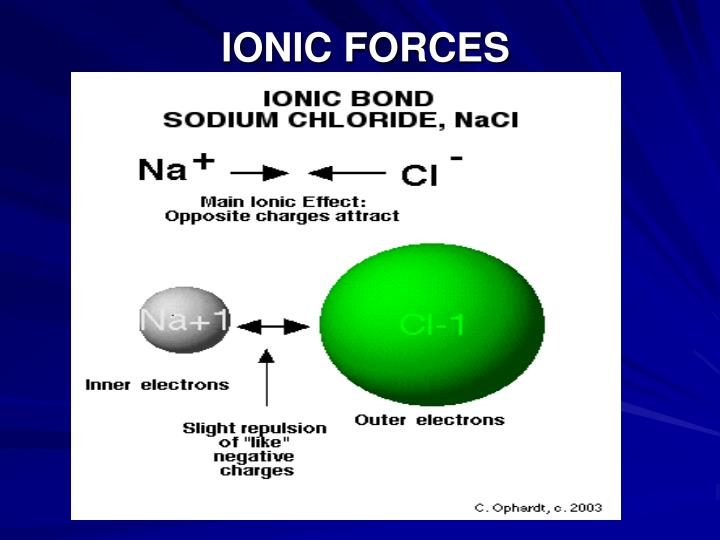 Ionic forces