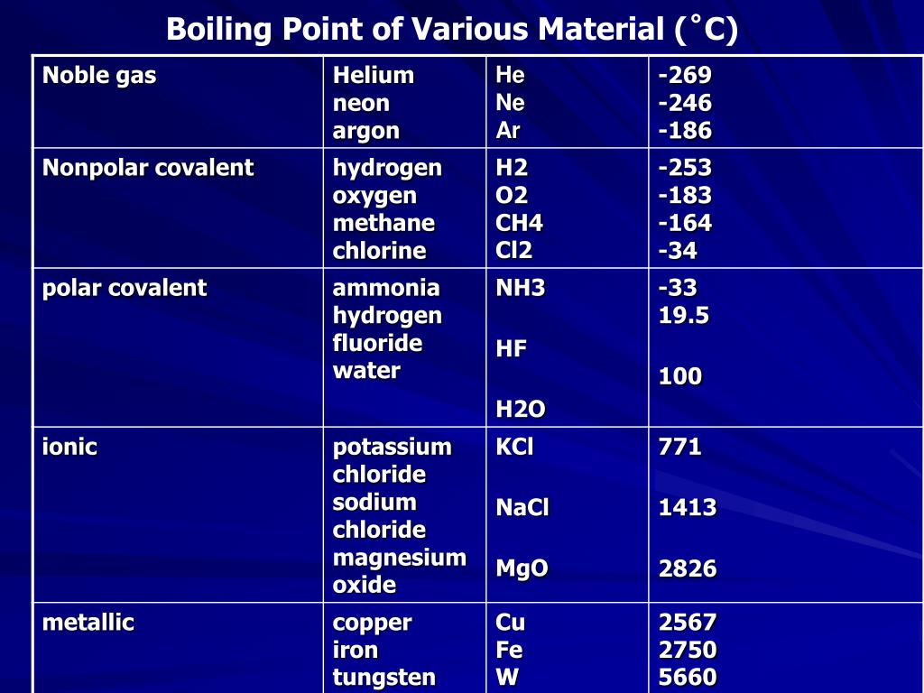 Boiling Point of Various Material (˚C)