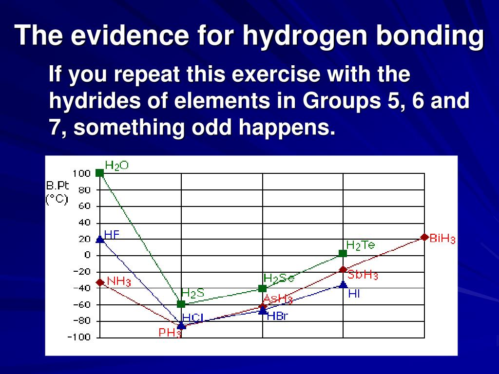 The evidence for hydrogen bonding
