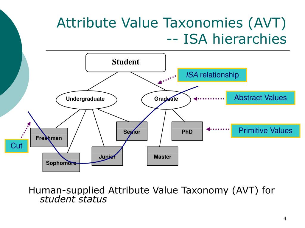 Attribute Value Taxonomies (AVT)