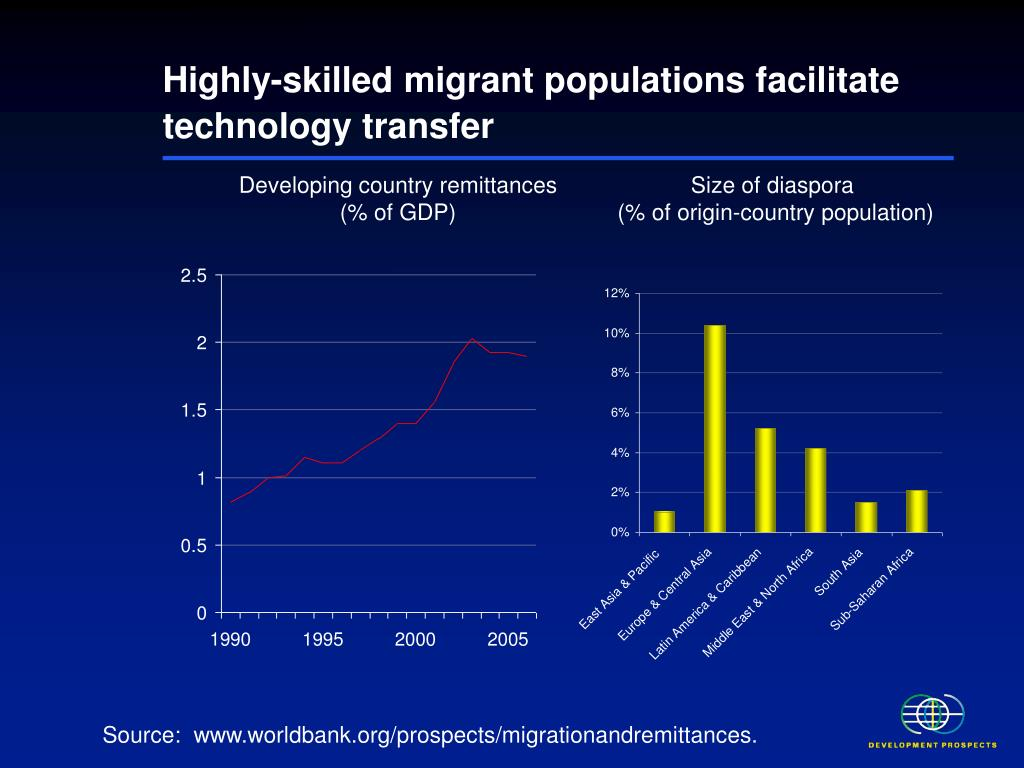 Highly-skilled migrant populations facilitate technology transfer