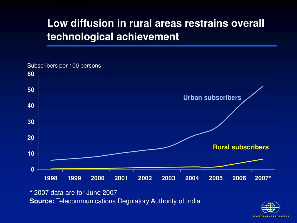Low diffusion in rural areas restrains overall technological achievement