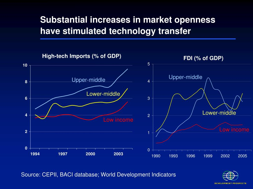 Substantial increases in market openness have stimulated technology transfer
