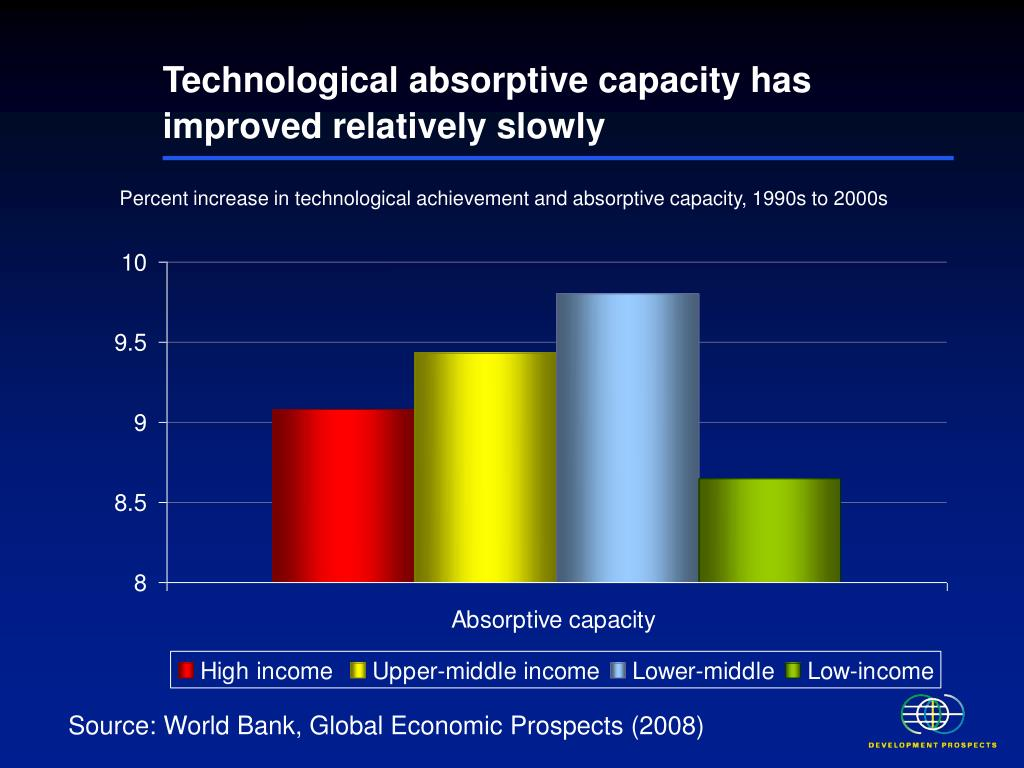 Technological absorptive capacity has improved relatively slowly