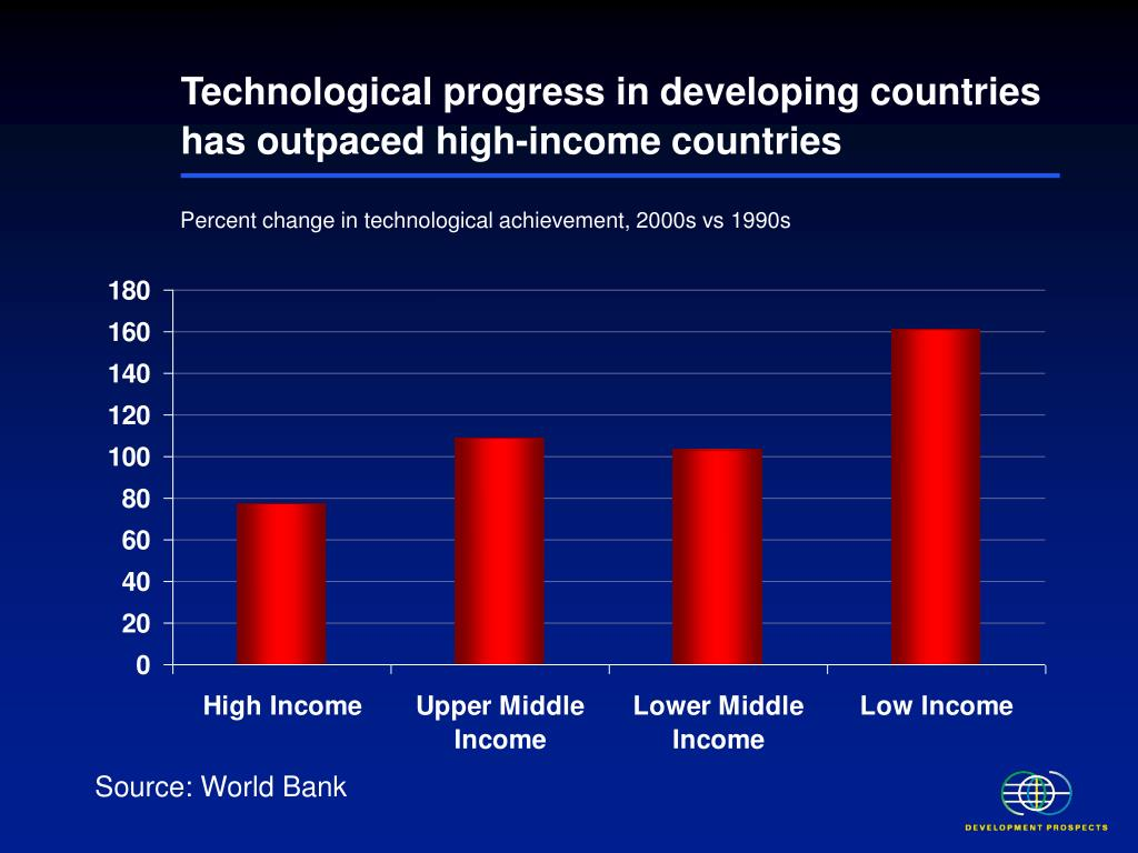 Technological progress in developing countries has outpaced high-income countries