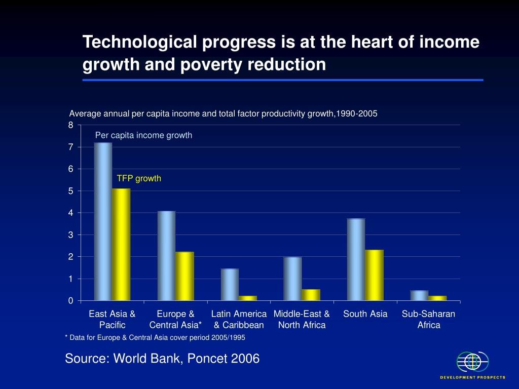 Technological progress is at the heart of income growth and poverty reduction
