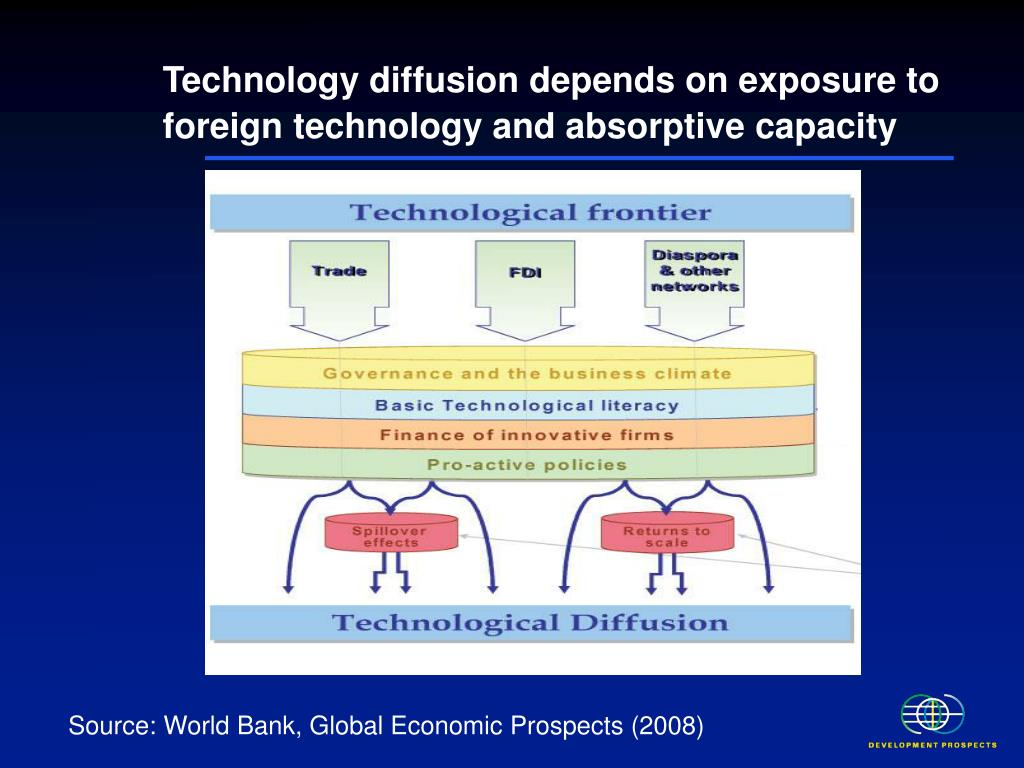 Technology diffusion depends on exposure to foreign technology and absorptive capacity