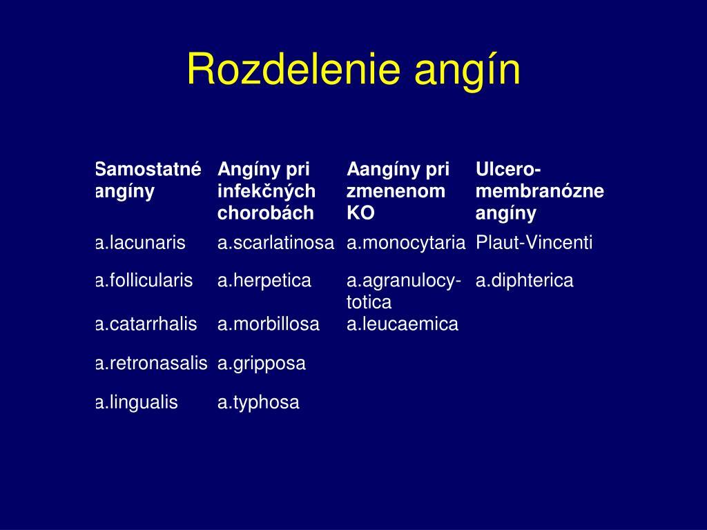 Rozdelenie angín