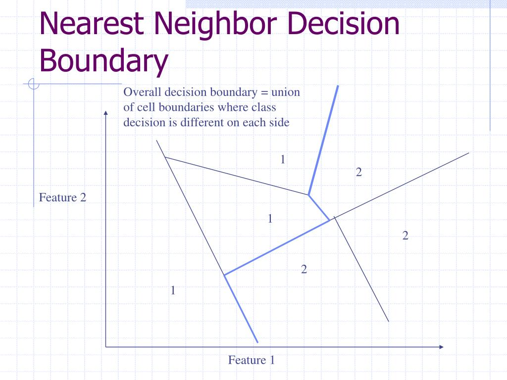 Nearest Neighbor Decision Boundary