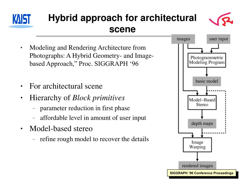 Hybrid approach for architectural scene