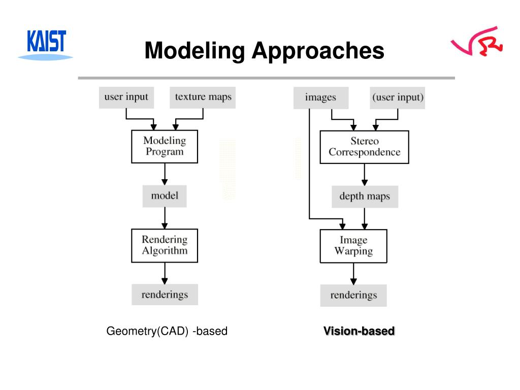 Modeling Approaches
