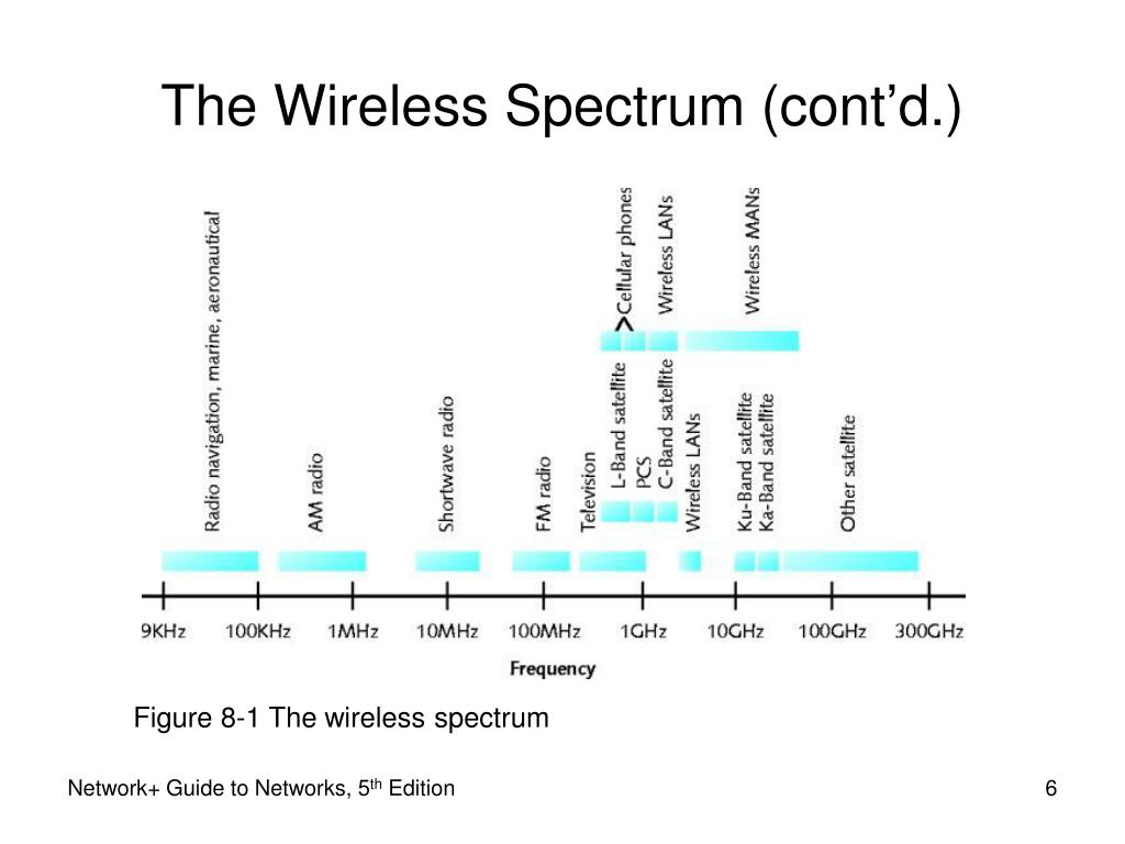 guide to wireless communications 5th edition pdf