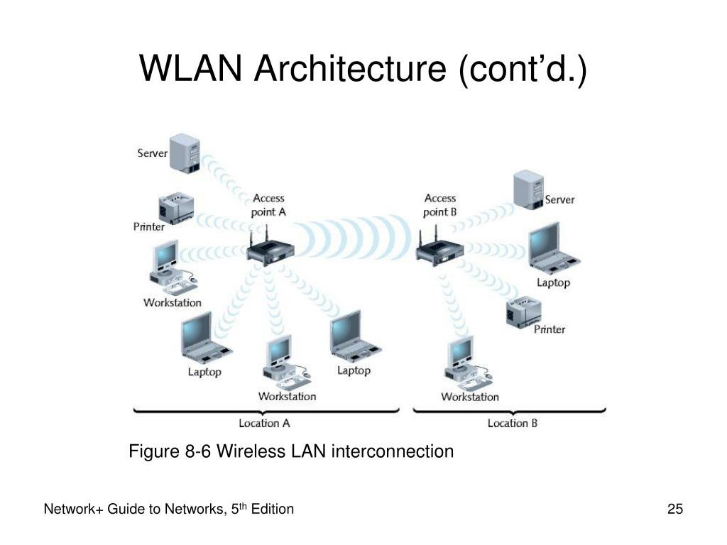 modern wireless network architecture diagram pictures