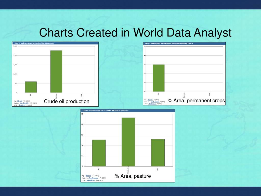 Charts Created in World Data Analyst