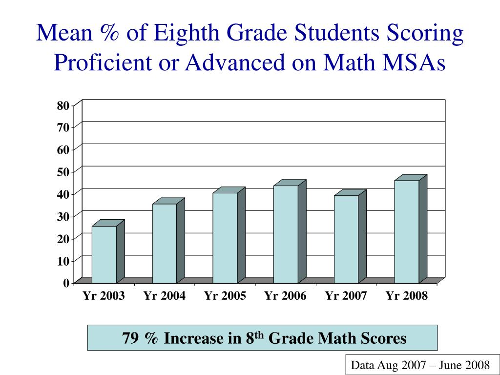 Mean % of Eighth Grade Students Scoring Proficient or Advanced on Math MSAs