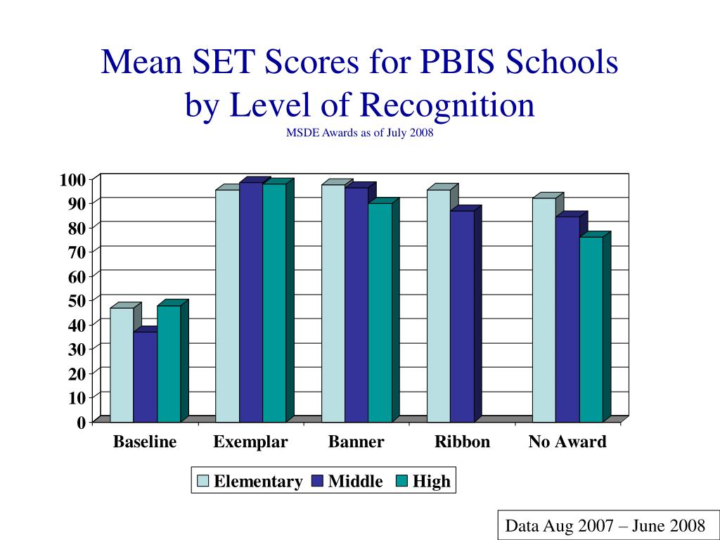 Mean SET Scores for PBIS Schools