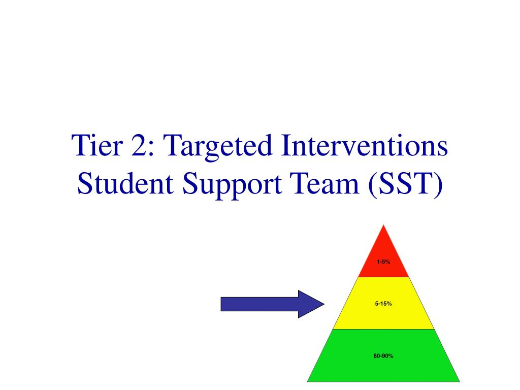 Tier 2: Targeted Interventions