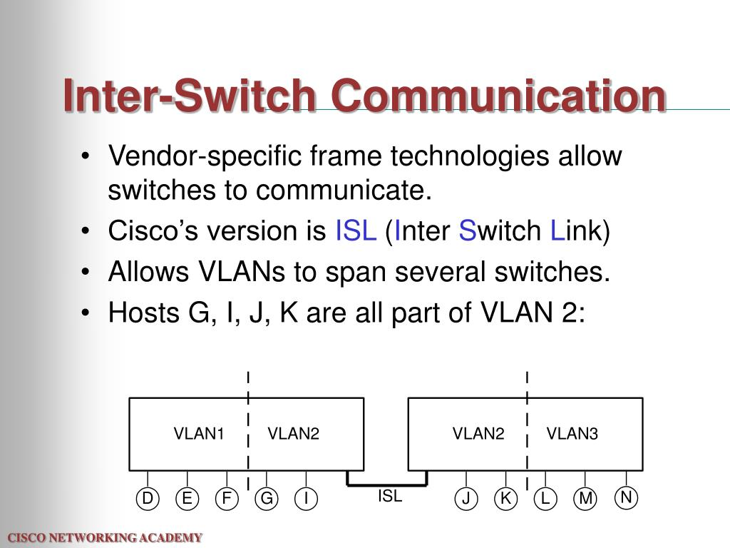 Inter-Switch Communication