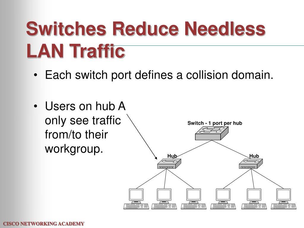 Switches Reduce Needless LAN Traffic