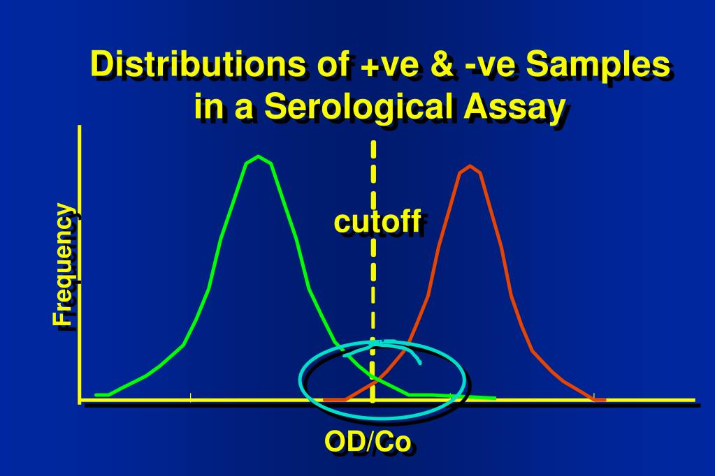 Distributions of +ve & -ve Samples in a Serological Assay