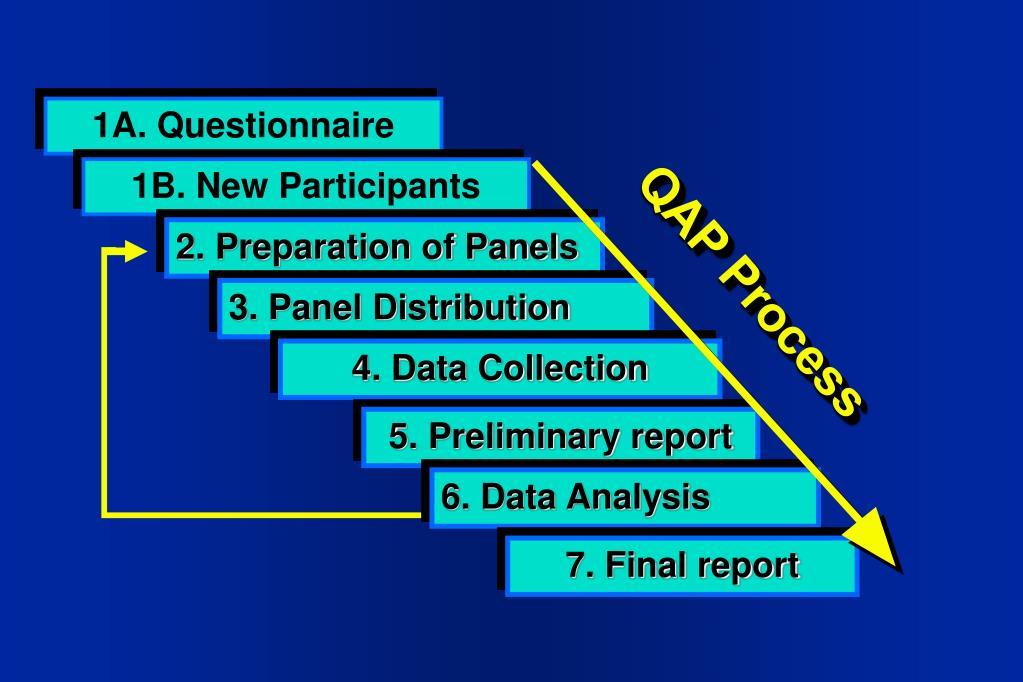 1A. Questionnaire