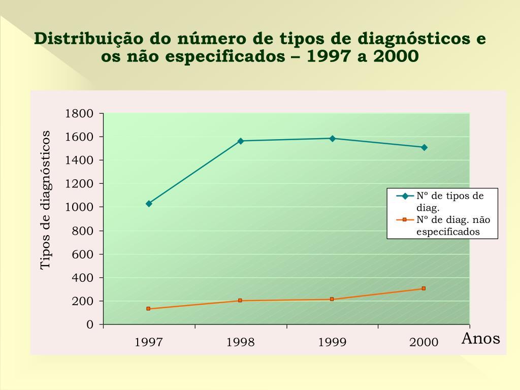 Distribuição do número de tipos de diagnósticos e os não especificados – 1997 a 2000