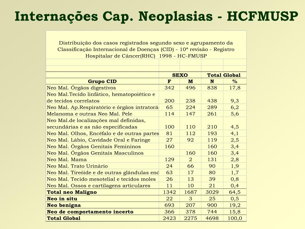 Internações Cap. Neoplasias - HCFMUSP