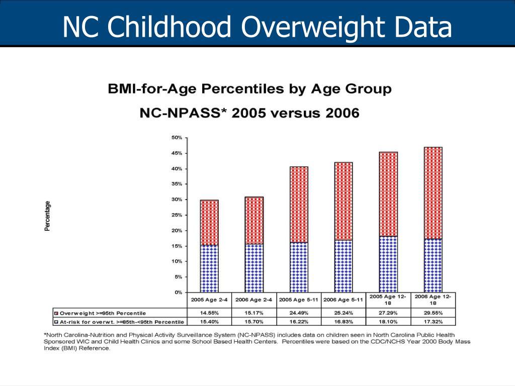 NC Childhood Overweight Data
