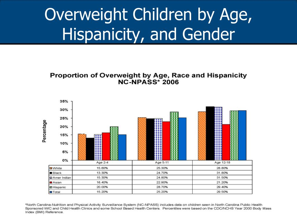 Overweight Children by Age, Hispanicity, and Gender