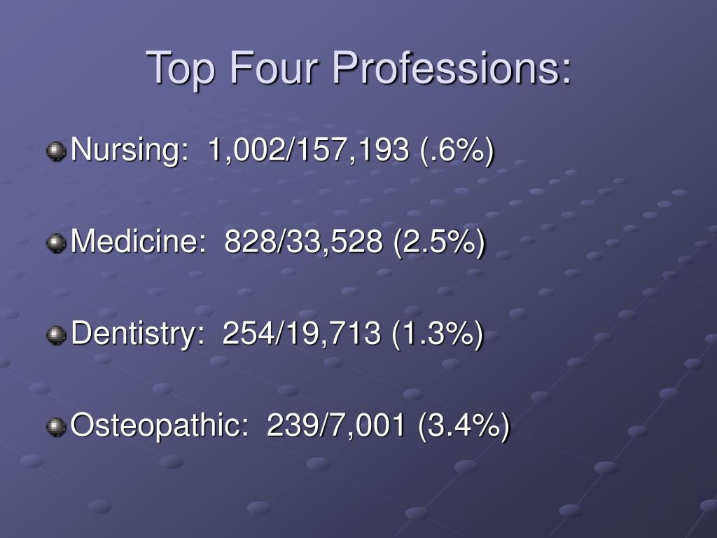 Top Four Professions: