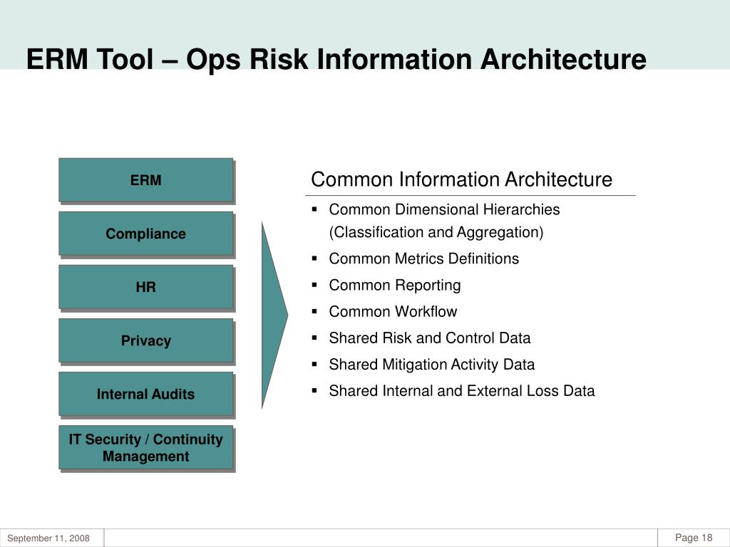 ERM Tool – Ops Risk Information Architecture