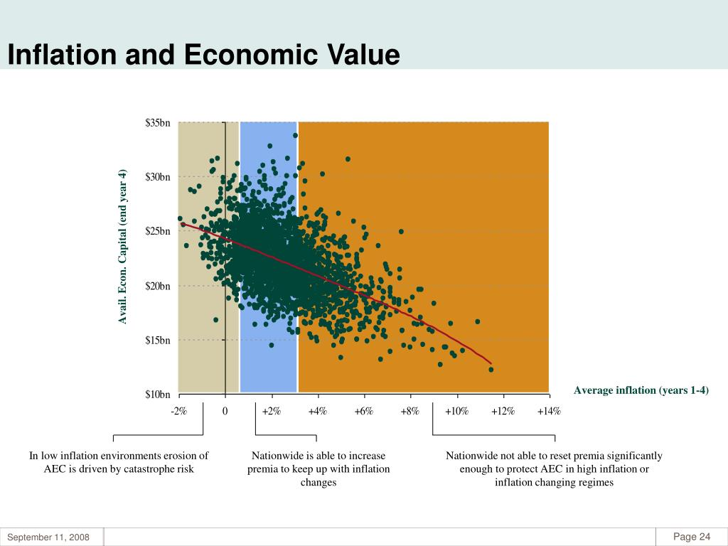 Inflation and Economic Value