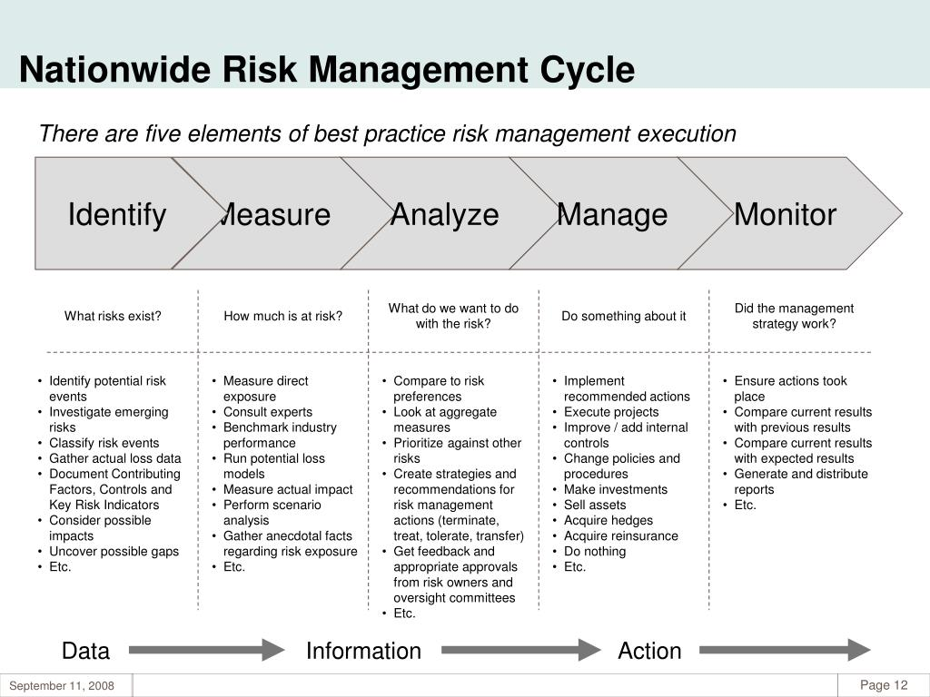 Nationwide Risk Management Cycle