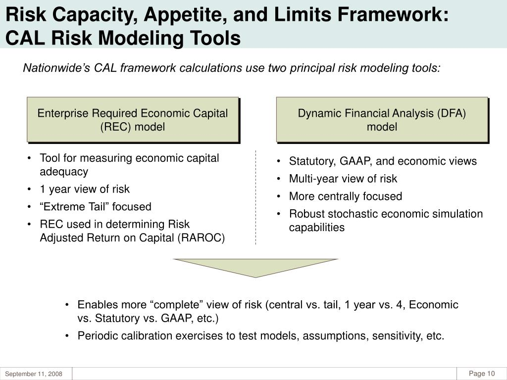 Risk Capacity, Appetite, and Limits Framework: