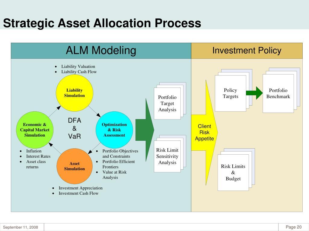 Strategic Asset Allocation Process