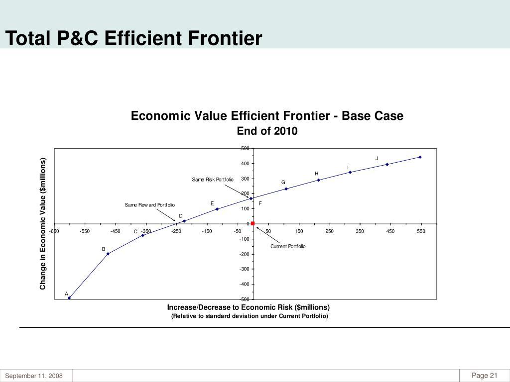 Total P&C Efficient Frontier