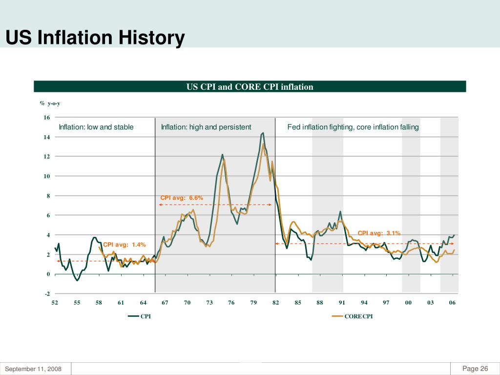 US Inflation History