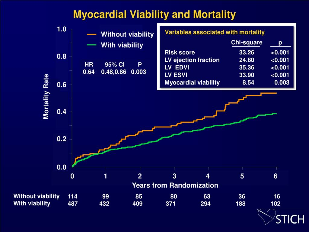 Myocardial Viability and Mortality
