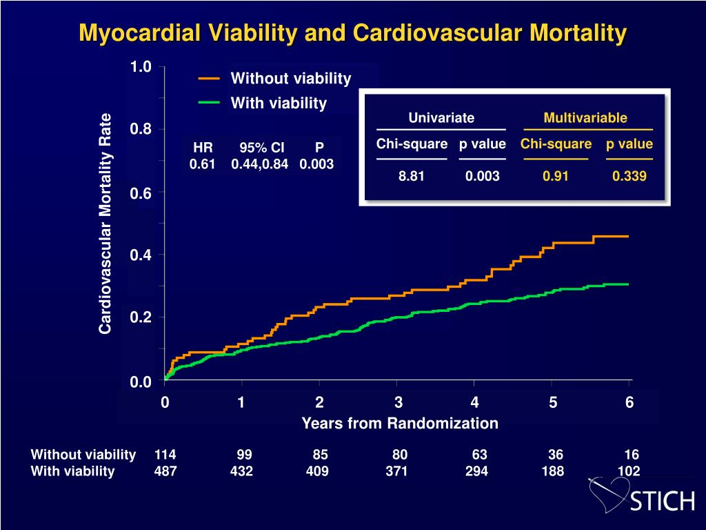 Myocardial Viability and Cardiovascular Mortality